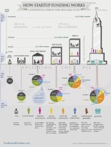 fases de financiacion de Startups
