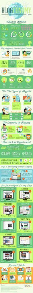 Infografía Blog corporativo
