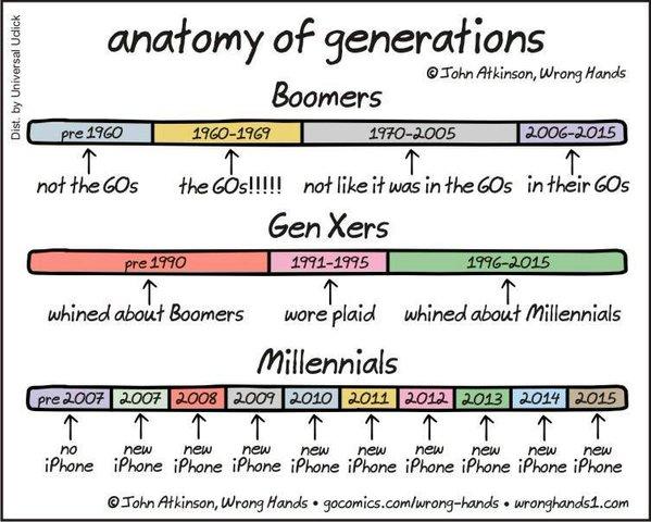 Boomers Xgen Millenials