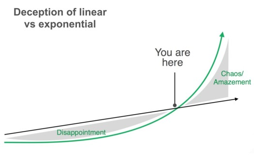 exponential-linear