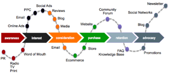 customerjourney_2
