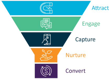 digitalmarketingfunnel